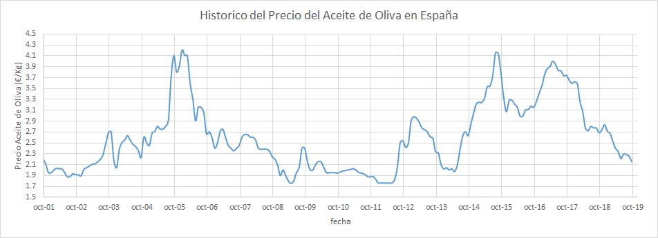 historico del precio del aceite de oliva